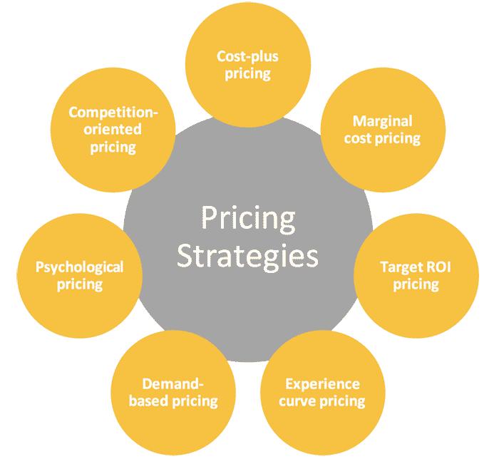 استراتژی قیمت گذاری